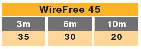 track E wirefree 45