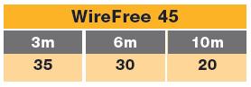 track F wirefree 45