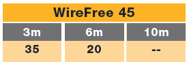 track G wirefree 45